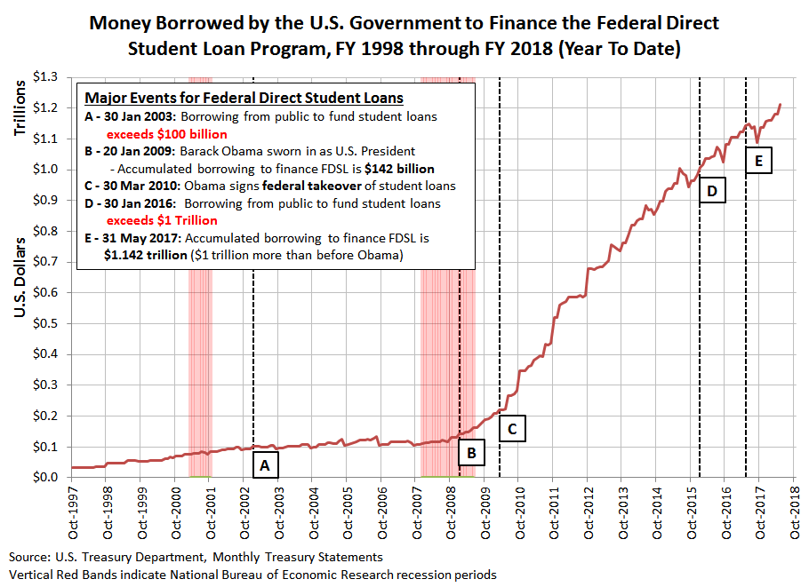 Amount Borrowed by U.S. Government to Fund Federal Direct Student Loans, FY1998 to FY2018 (YTD May 2018)