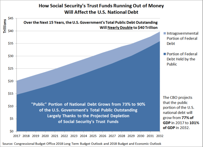 How Social Security's Trust Funds Running Out of Money Will Affect the U.S. National Debt