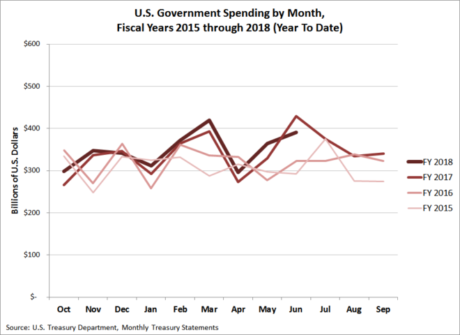 U.S. Government Spending by Month, Fiscal Years 2015 through 2018 (Year To Date, June 2018)