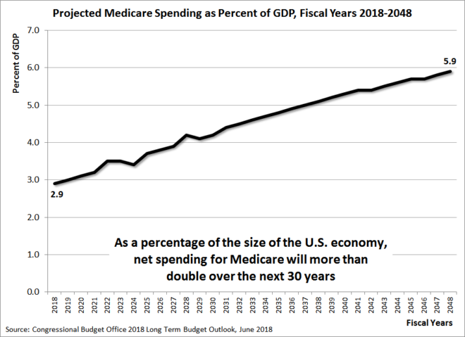 Projected Medicare Spending as Percent of GDP, Fiscal Years 2018-2048